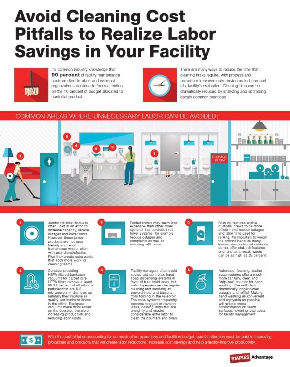 Labor Savings Infographic