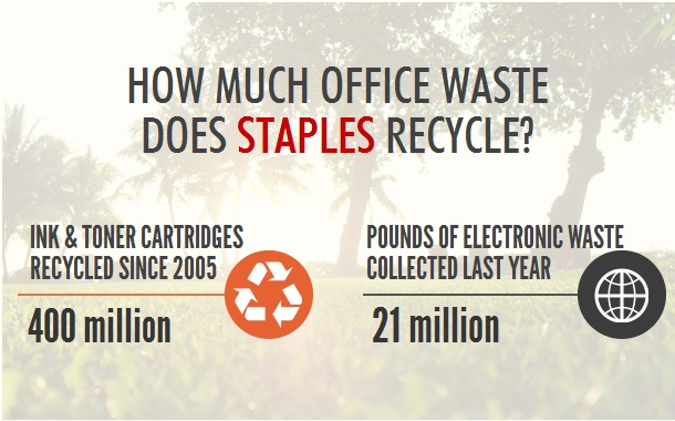 Staples recycling