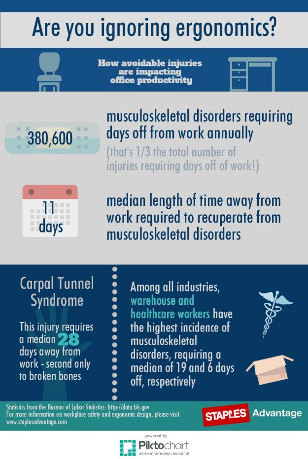 Ignoring Ergonomics Infographic